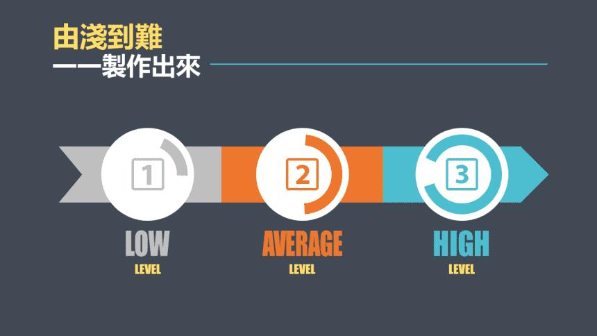 資訊視覺圖表基礎功,不懂設計也能輕鬆繪製